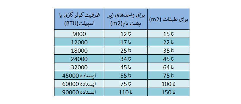 ظرفیت کولرگازی و اسپیلت برحسب متراژ