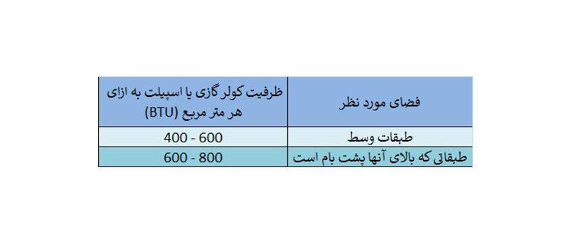 جدول محاسبه ظرفیت مناسب کولر گازی و اسپیلت